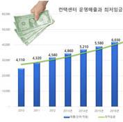 [심층분석] 컨택센터 10년간 매출 2배 증가
