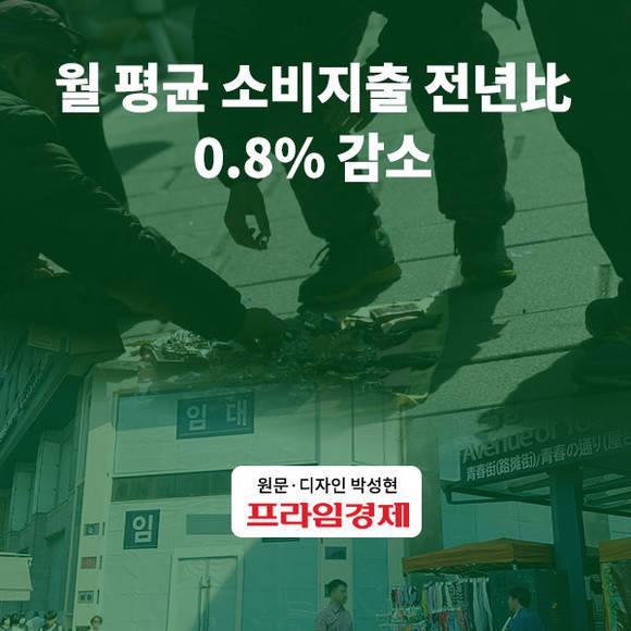 [카드뉴스] 월 평균 소비지출 전년…